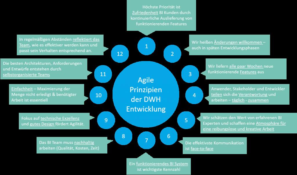 Agiles Data Warehousing mit SAP BW/4HANA