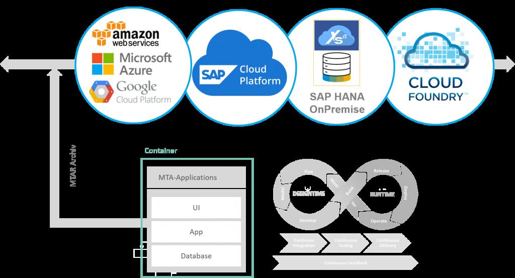 SAP HANA SQL DWH:Cloud Ready