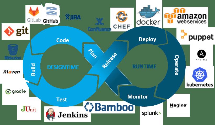DevOps-Schleife mit Logos