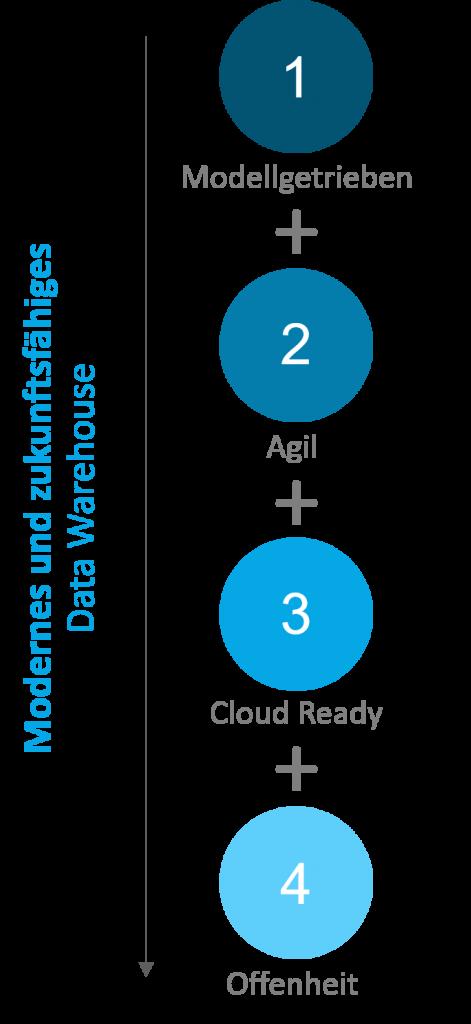 Warum SAP HANA SQL Data Warehousing