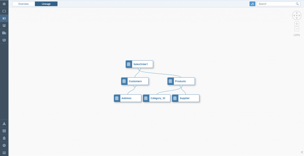 Data Warehouse Cloud: Überblick - Lineage