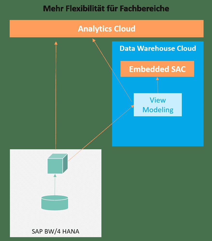 Data Warehouse Cloud:Mehr Flexibilität für Fachbereiche