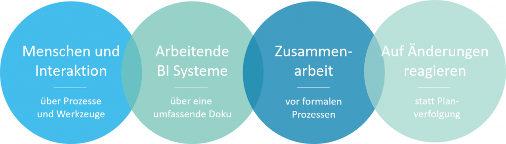 Agiles Data Warehousing mit SAP BW/4HANA: Priorisierung