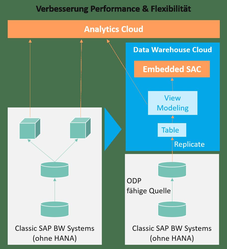 Data Warehouse Cloud: Verbesserung Performance und Flexibilität