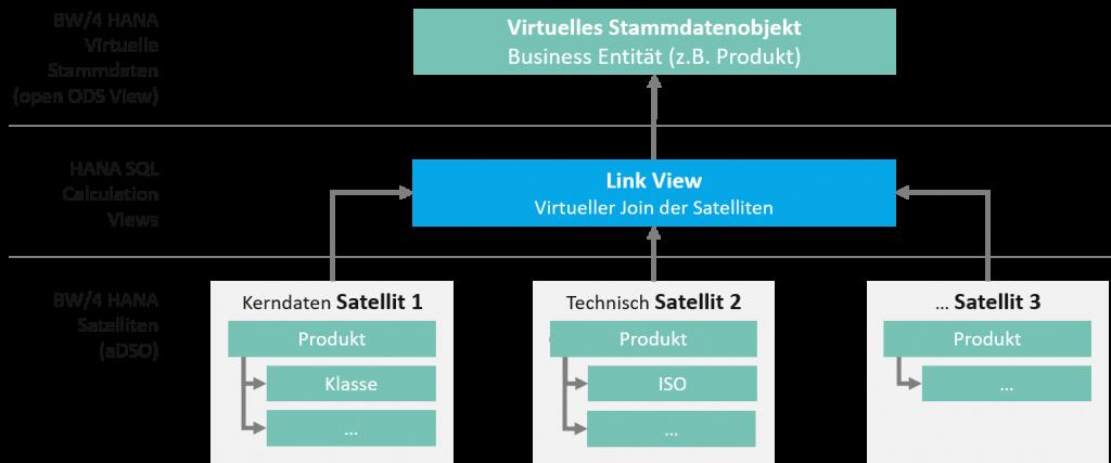Virtuelle Stammdatenmodelle