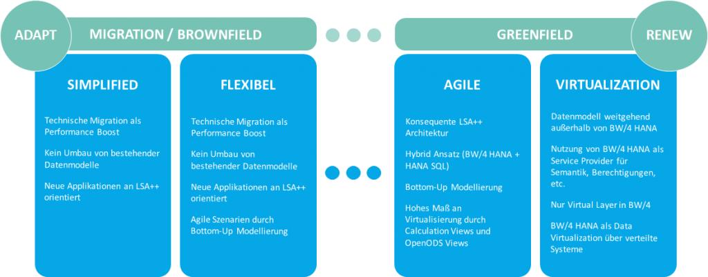 Moderne und flexible Architektur mit SAP BW/4HANA