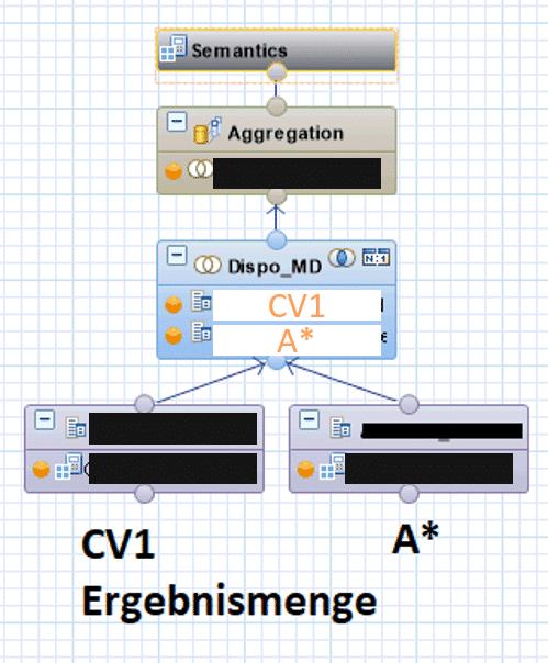 Performanceanalyse von Calculation Views: Finale Ergebnismenge