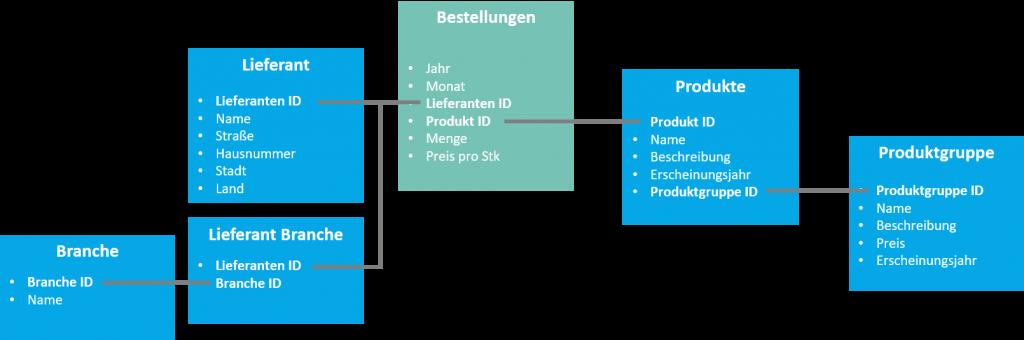 Datenmodell Iteration 2