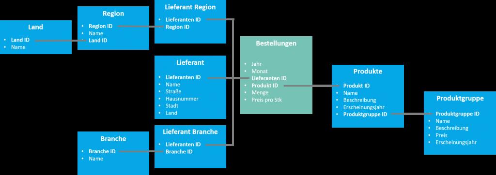 Datenmodell Iteration 3