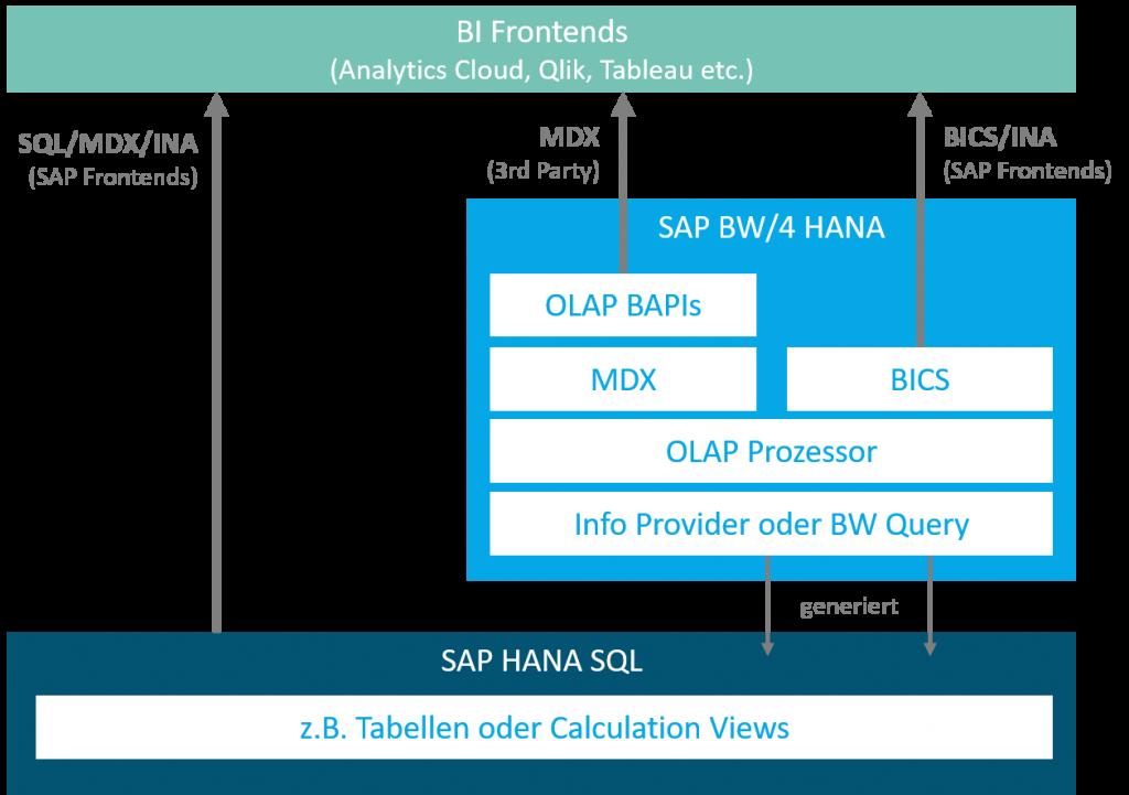 Performanceanalyse: BW Queries und Calculation Views: Frontend Zugriff
