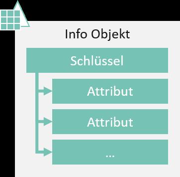 InfoObjekt