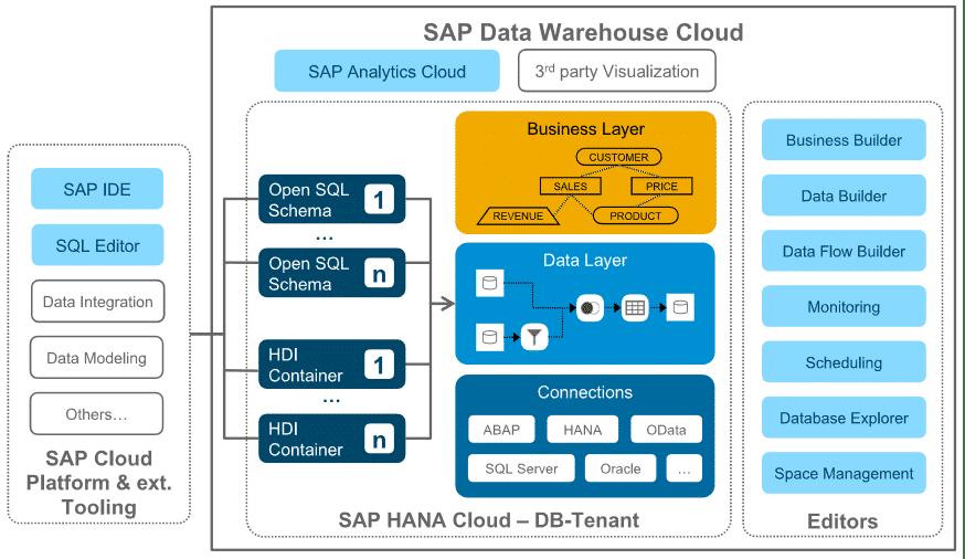 Integrierter Ansatz mit SAP HANA SQL Data Warehousing