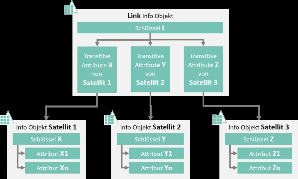 Modellierung Link InfoObjekt