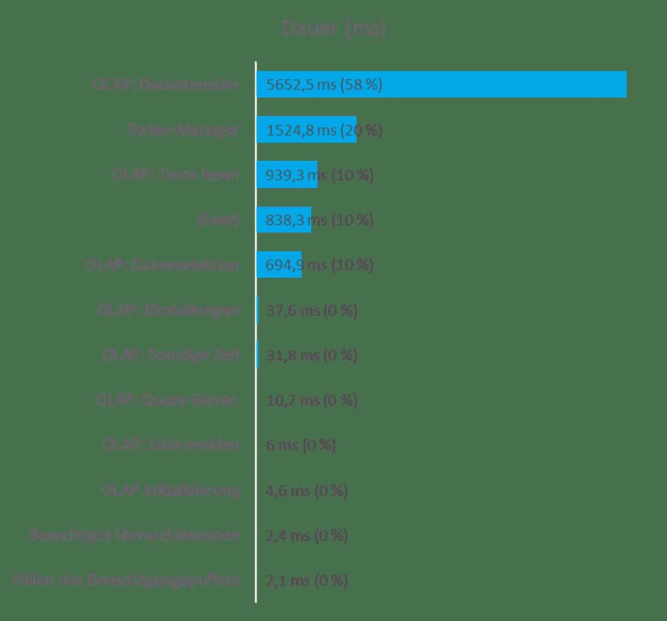 Performanceanalyse: BW Queries und Calculation Views: Analyse 02