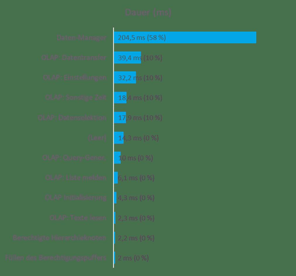Performanceanalyse: BW Queries und Calculation Views: Analyse 03