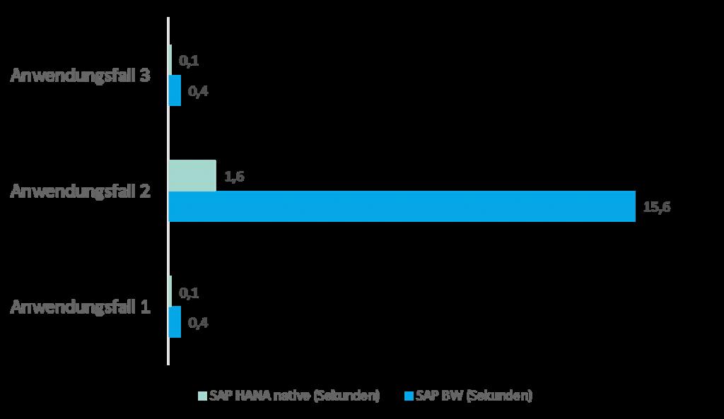 Performanceanalyse: BW Queries und Calculation Views: Fazit