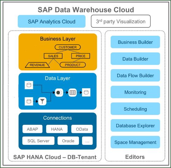 SAP Data Warehouse Cloud Architektur