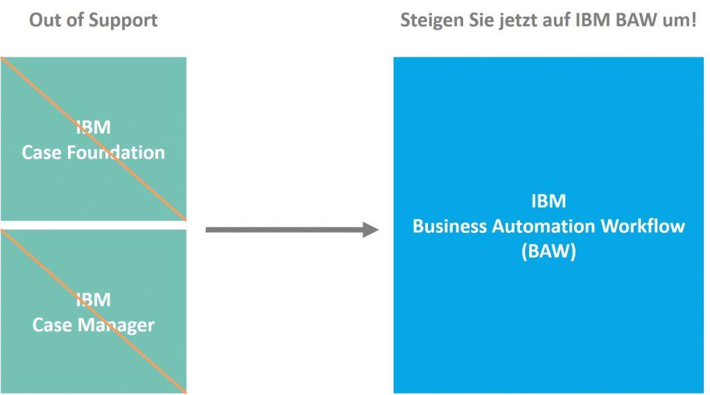 Supportende IBM Case Manager und IBM Case Foundation