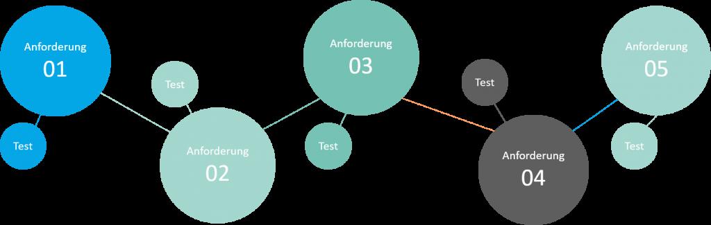 Anforderungen und dessen Tests (Agiles Requirements Engineering)