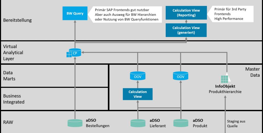 Architekturüberblick SAP BW