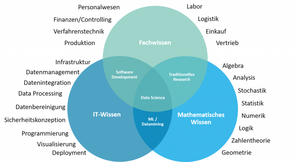 Definition Data Science