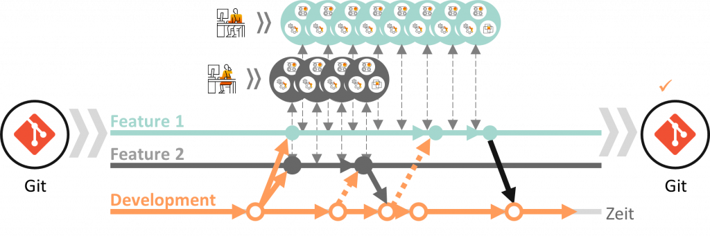 Branching und Continuous Integration
