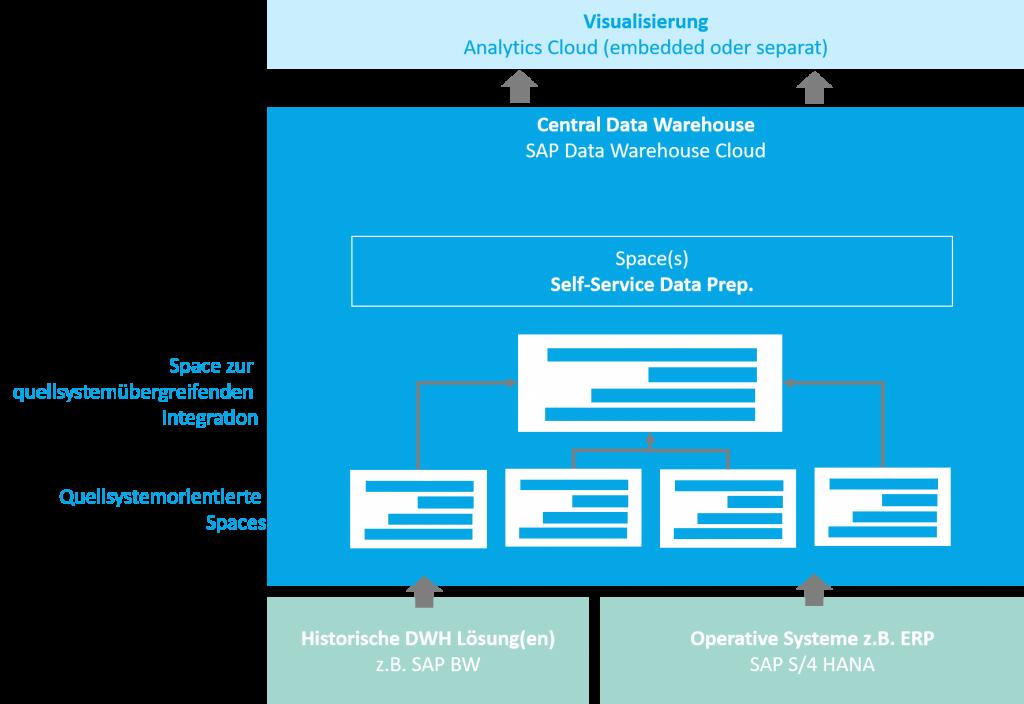 Data Warehouse als Enterprise Data Warehouse