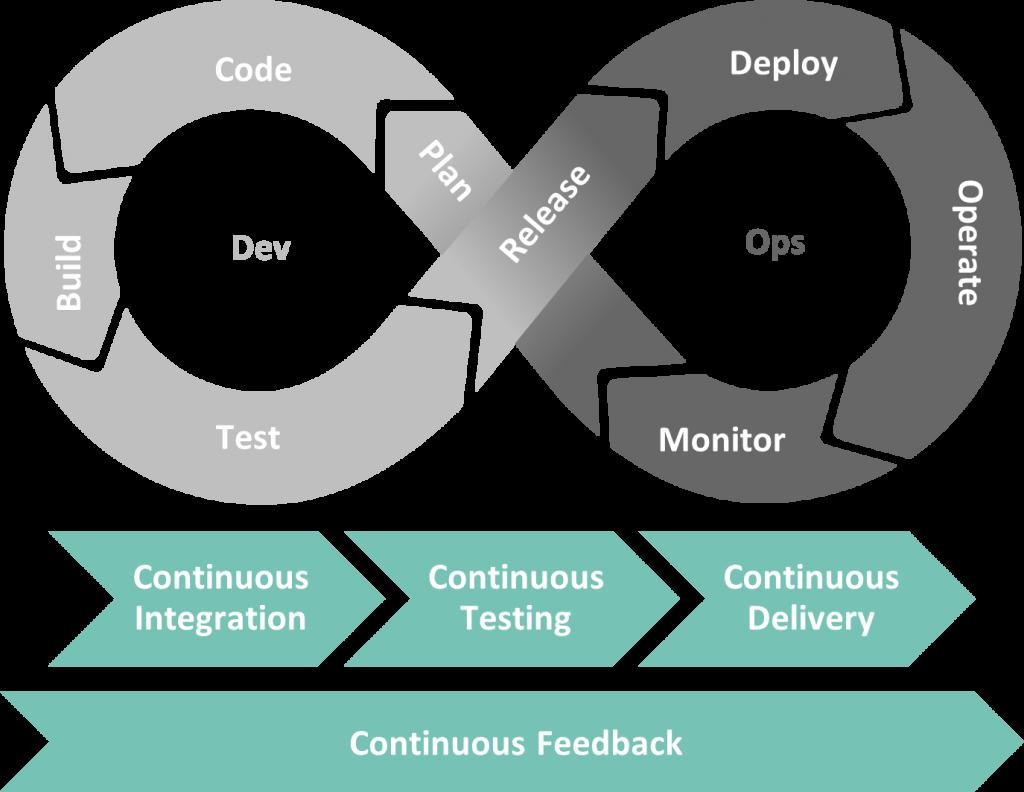 DevOps-Phasen und -Kontinuitätsprozesse