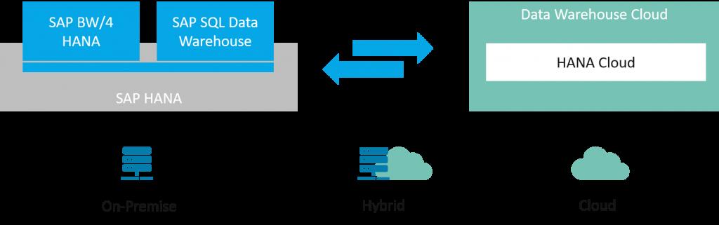 SAP Data Warehouse Cloud und SAP BW: Kombinationen