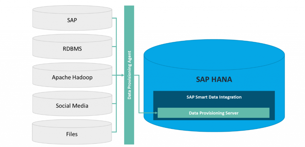 BlogartikelSAP Smart Data Integration: Social Media Vorschau