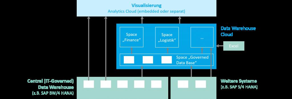 Self Service Data Modelling und Analytics