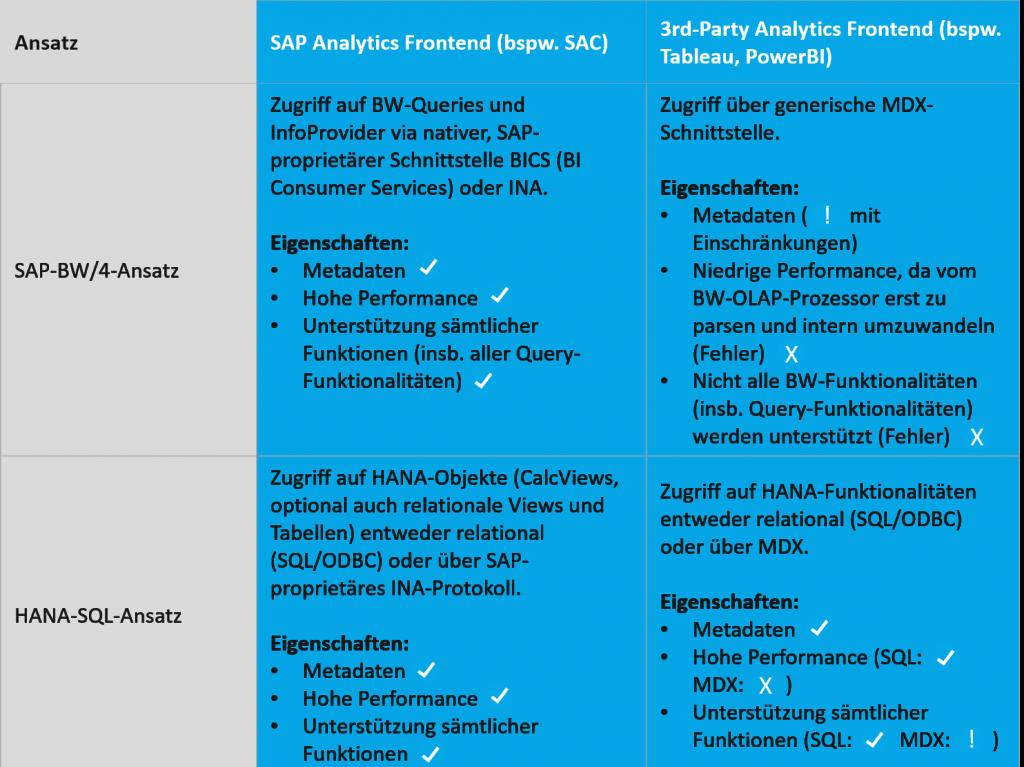Anbindung 3rd Party Analytics am Beispiel von Tableau: Vergleich der Ansätze