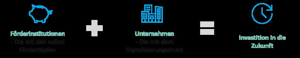 Förderinstitutionen, Fördermittel und Digitalisierung