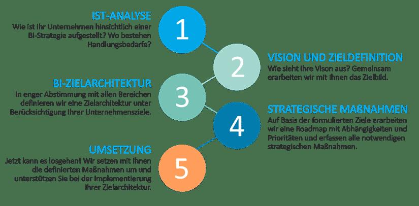Vorgehensmodell BI-Strategie: Schritte