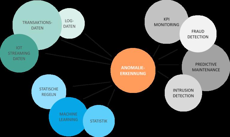 Erkennung Anomalien Data Management