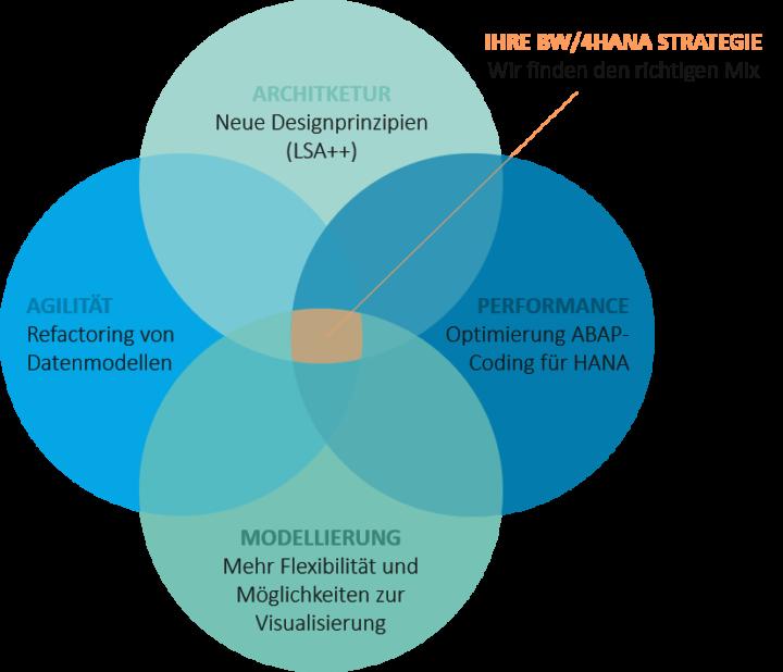 Data Warehousing mit SAP BW4HANA