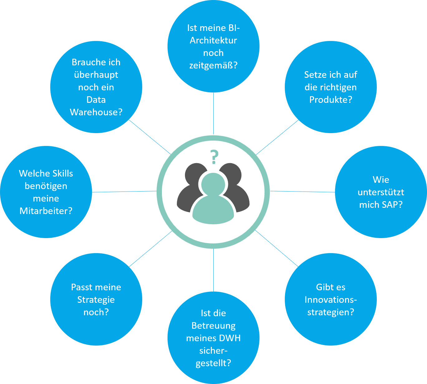 Business Intelligence Fragen