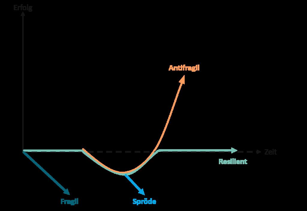 Digitale Trends 2021 - Unternehmen und Krisensituationen
