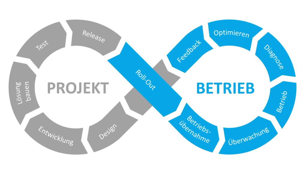 IBM FileNet - DevOps